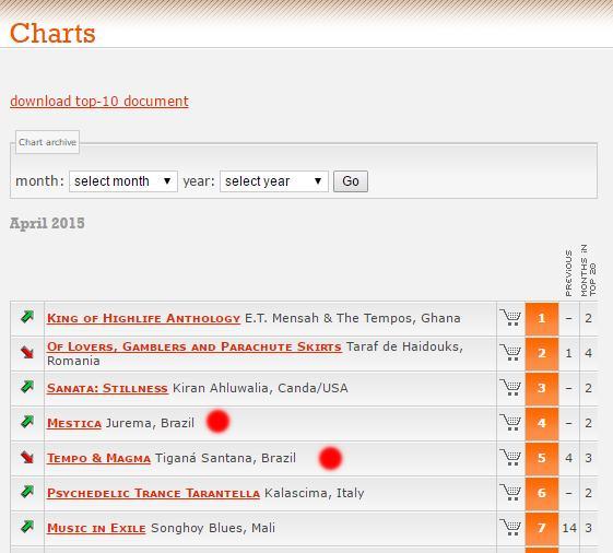 charts-tigana-jurema